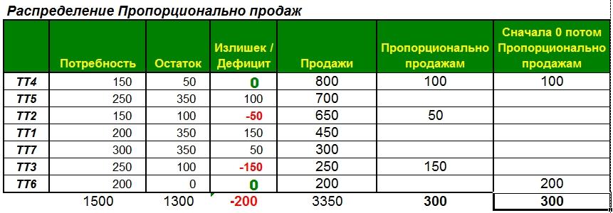 Распределение (Балансировка) сначала 0 потом по фактическим продажам