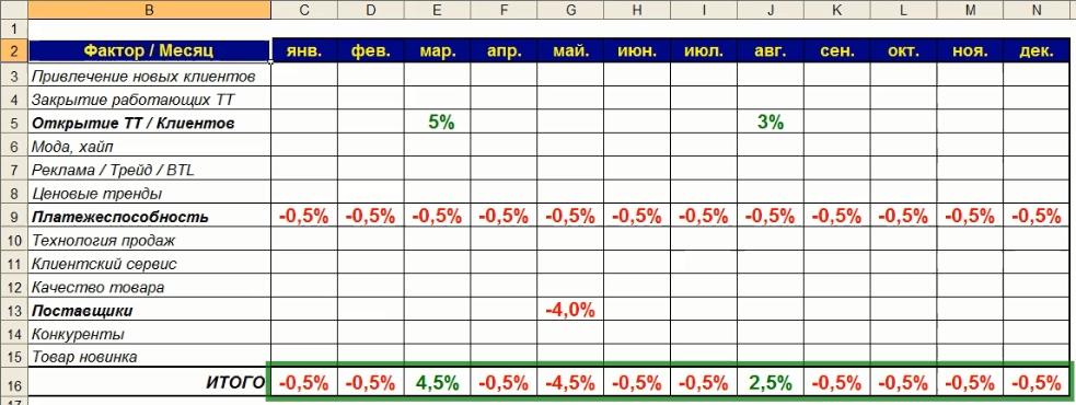 Таблица НЕ сезонных коэффициентов