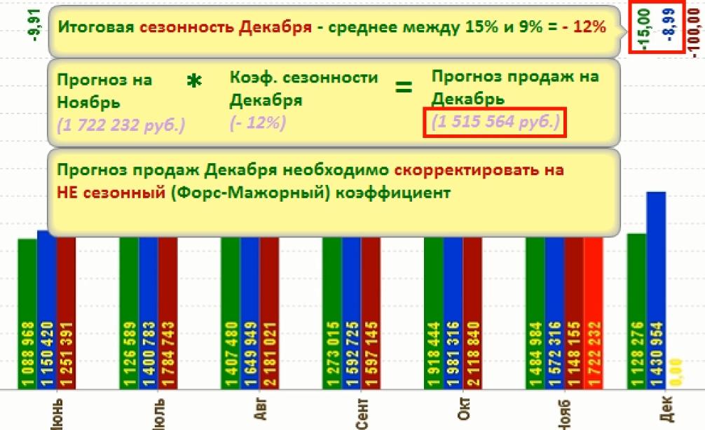 Прогноз продаж с учетом сезонности