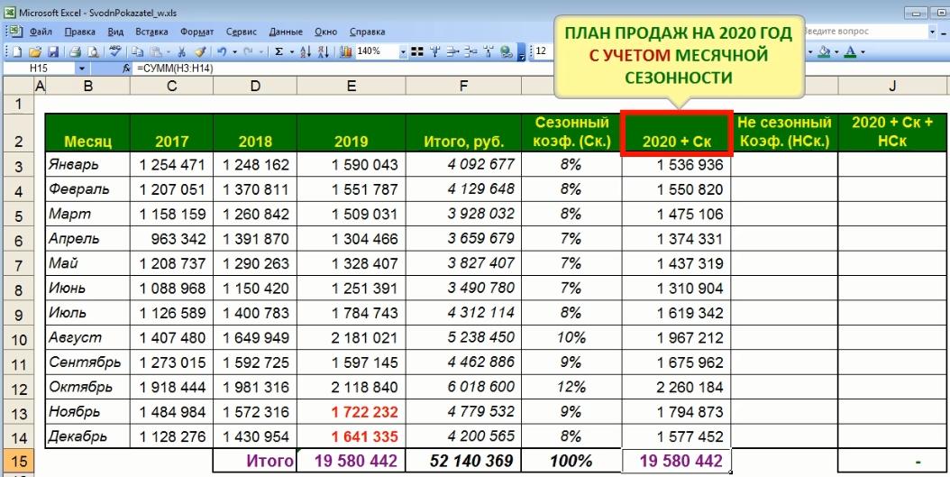 План продаж на следующий год с учетом коэффициента сезонности