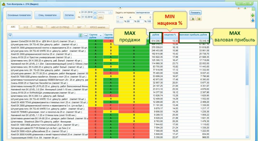 АВС-анализ с показателем наценка в %