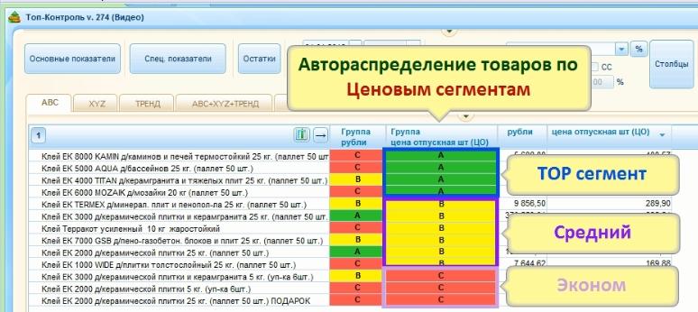 Ценовое сегментирование с помощью АВС-анализа