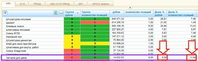 Управление ассортиментом с АВС-анализом