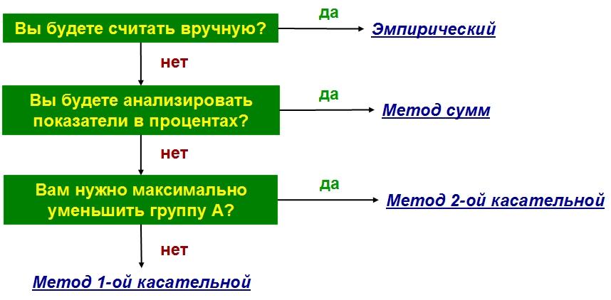 Алгоритм выбора метода для определения границ групп в АВС анализе