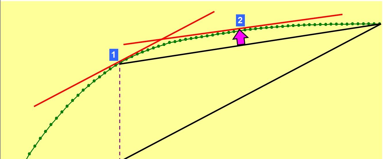 Метод первой касательной для АВС анализа