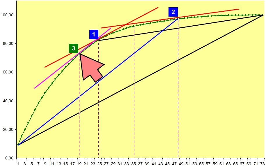 Метод 2-ой касательной в АВС анализе