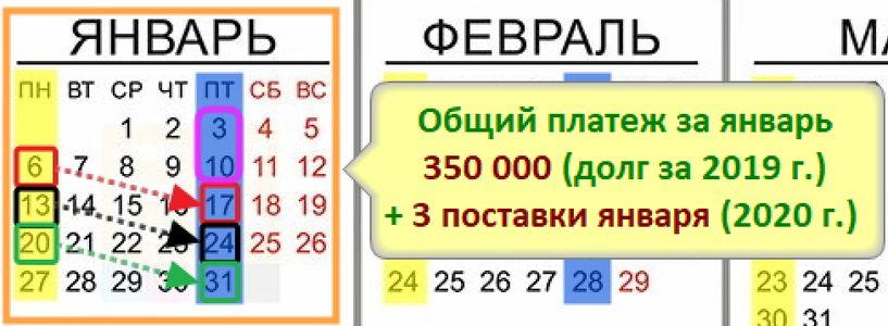 Последовательность Поставок и Оплат для Платежного календаря