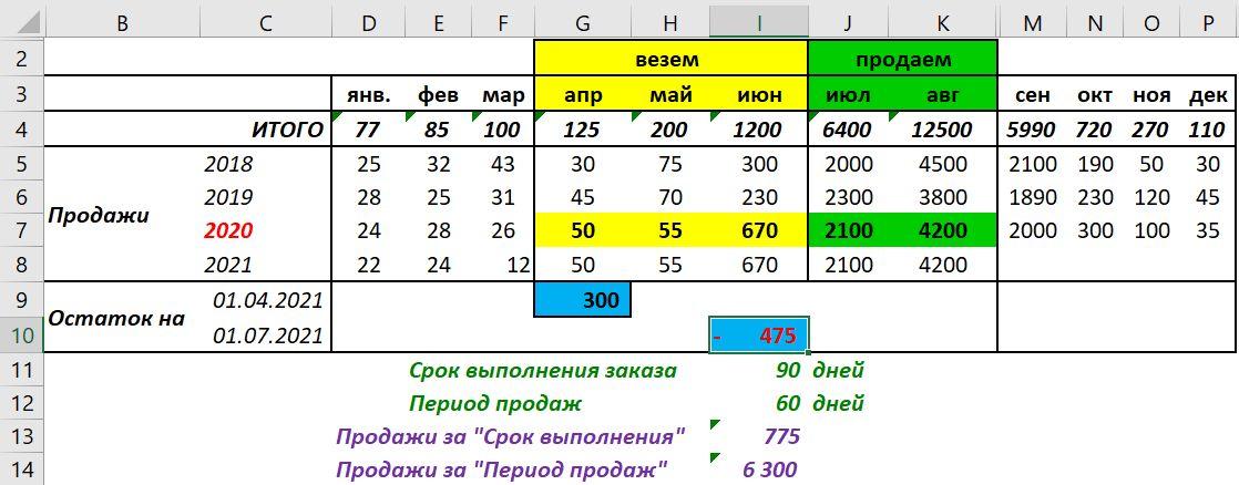 Расчет Заказа поставщику с учетом сезонности (базовые показатели)