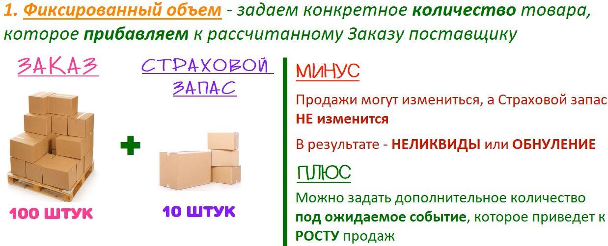 Учет Страхового запаса через Фиксированный объемзапас