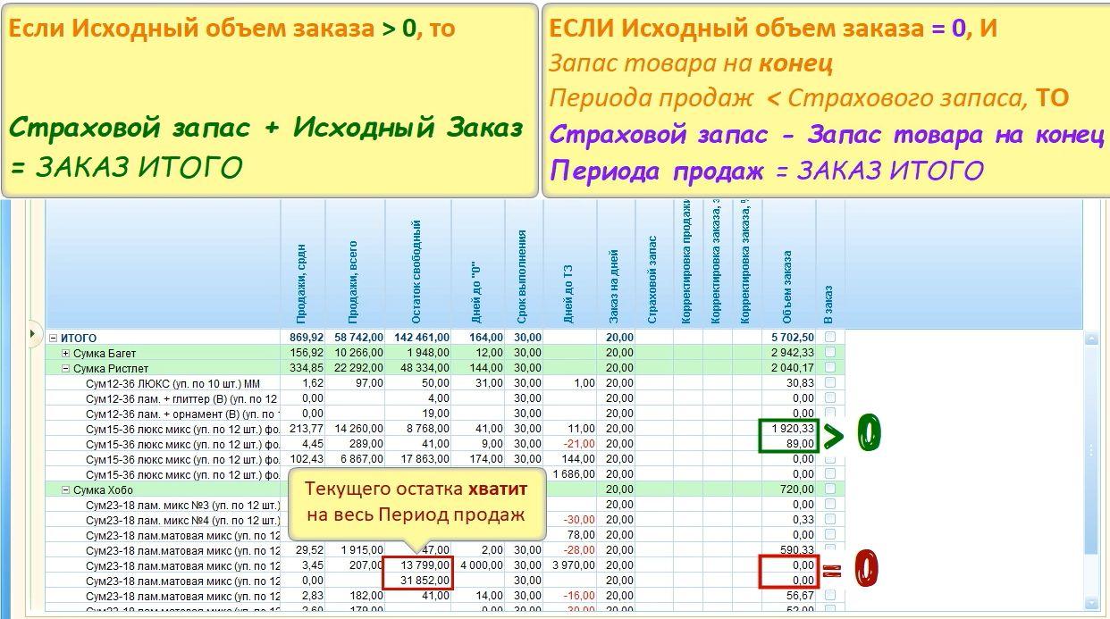 Алгоритм добавления Страхового запаса при Фиксированном методе