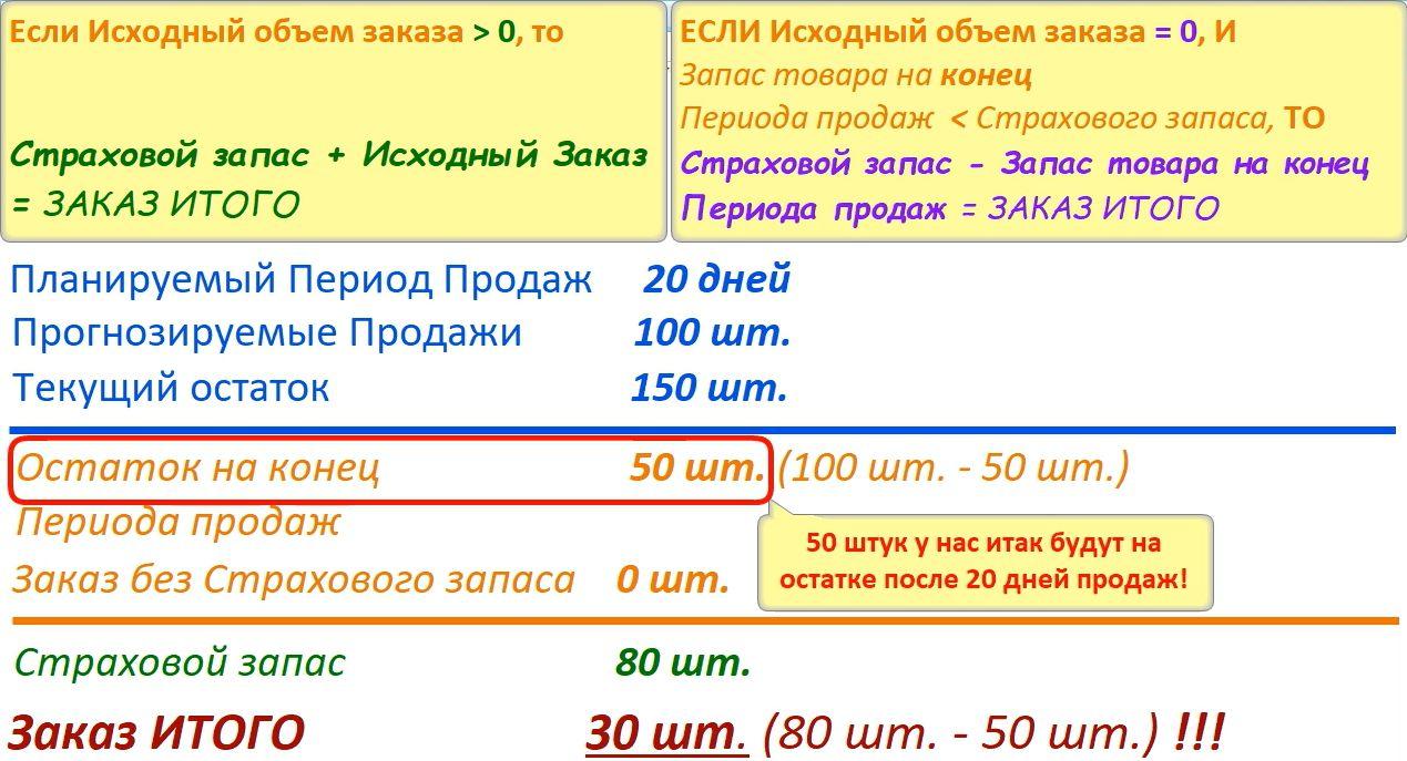 Пример добавления Страхового запаса при Фиксированном методе