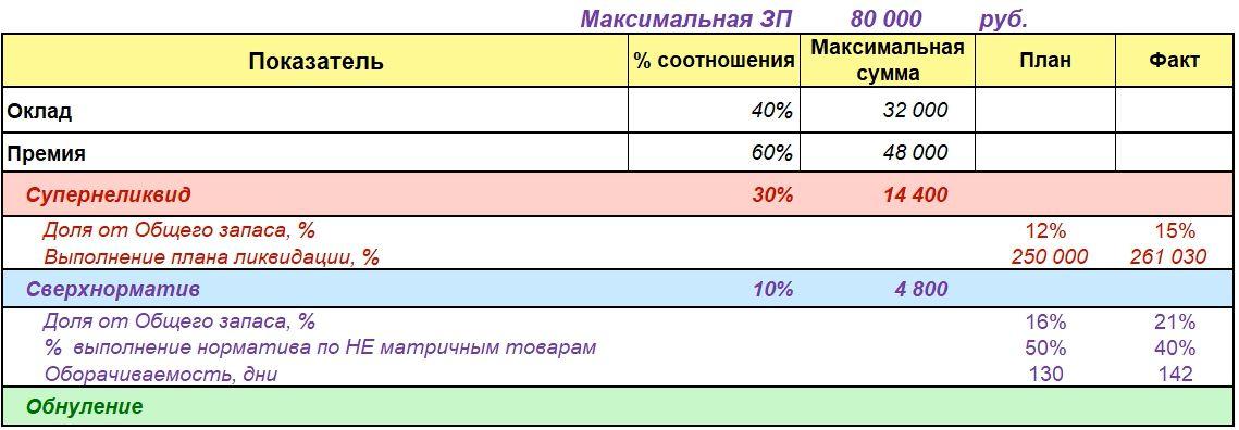Варианты Учета Сверхнормативного запаса в Мотивации Отдела Закупок