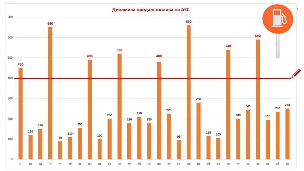 График продаж для расчета Недельной сезонности