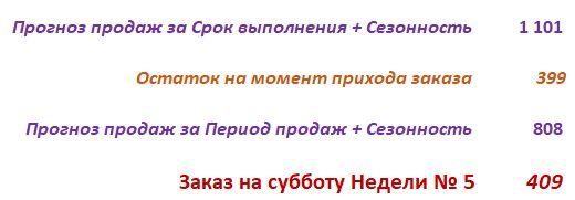 Расчет Заказа Поставщику с учетом коэффициента Недельной сезонности